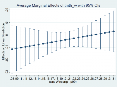 Marginal Effects in Stata